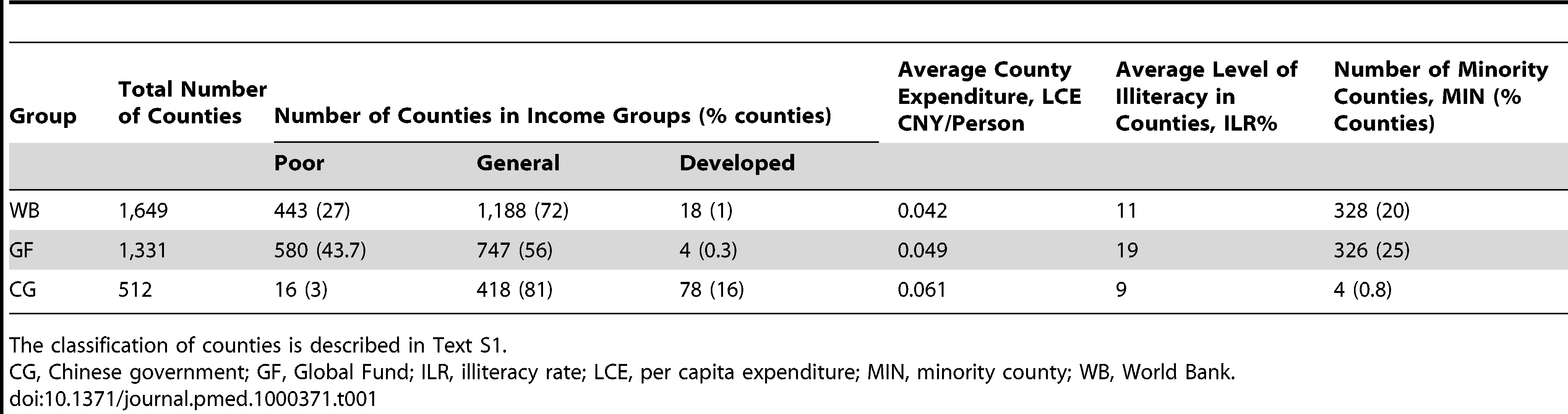 Number and characteristics of counties in areas supported mainly by the World Bank, the Global Fund, and the central and local Governments.