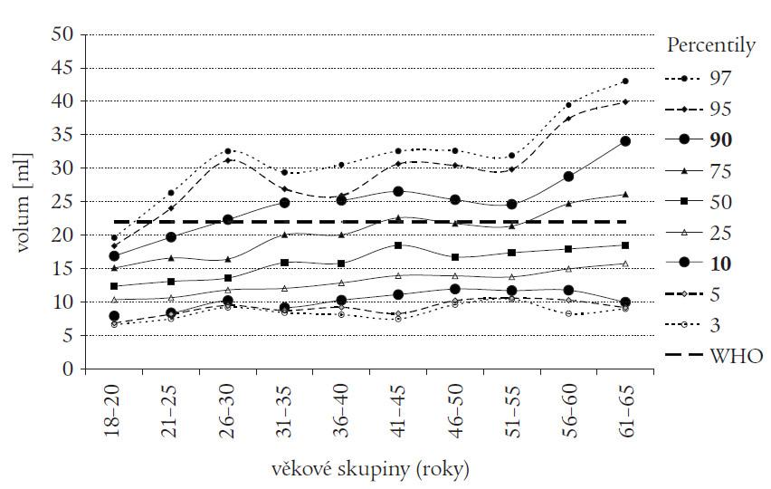 Volum štítné žlázy u mužů (n = 681), jodurie > 100 μg/l. Křivky 3.–97. percentilu. Doporučená horní hranice normy pro muže dle WHO 22 ml (rovná přerušovaná čára).