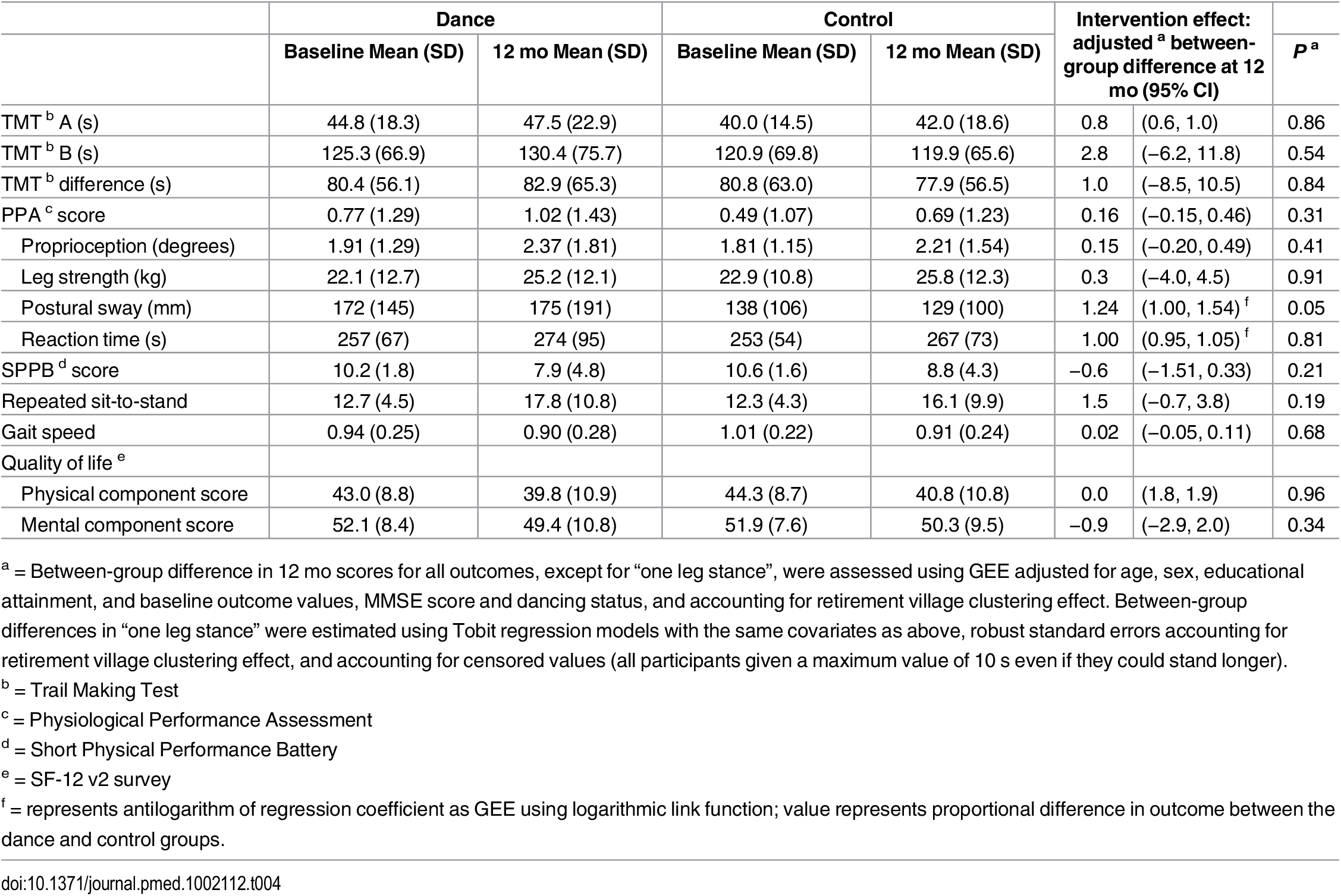 """Difference between baseline and """"study-end"""" scores for the TMT and secondary outcomes by study allocation (<i>n</i> = 522)."""
