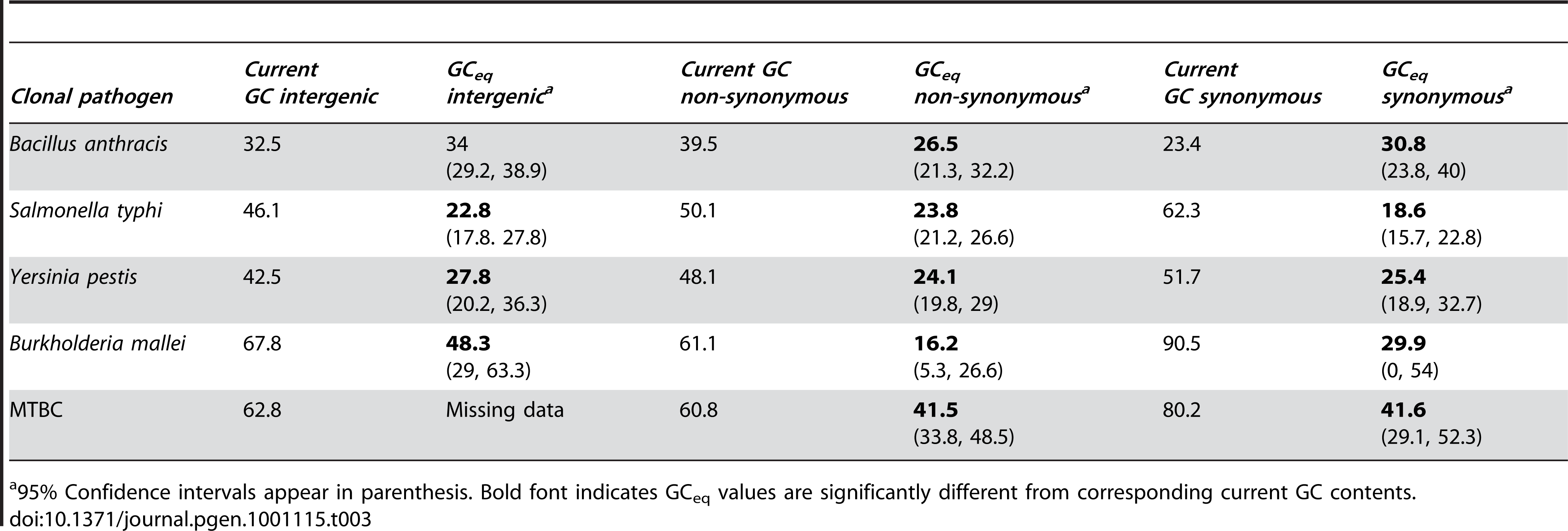Comparisons of current GC content and GC<sub>eq</sub> for five clonal pathogen lineages.