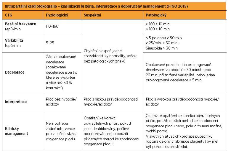 Intrapartální kardiotokografie – klasifikační kritéria, interpretace a doporučený management (FIGO 2015)
