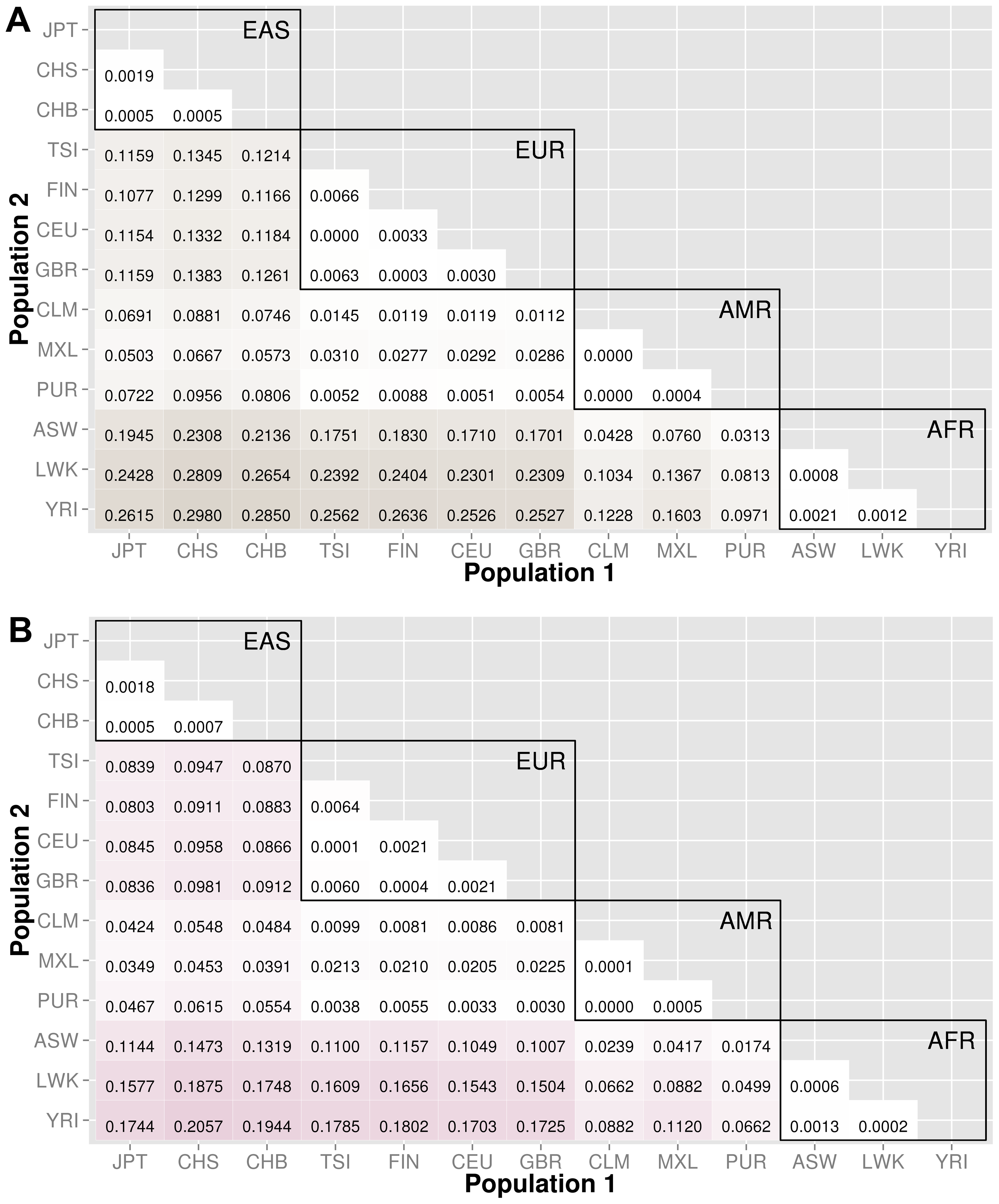 Proportion of significantly different bins for gene-exon filters: A) nonsynonymous and B) predicted deleterious variants.
