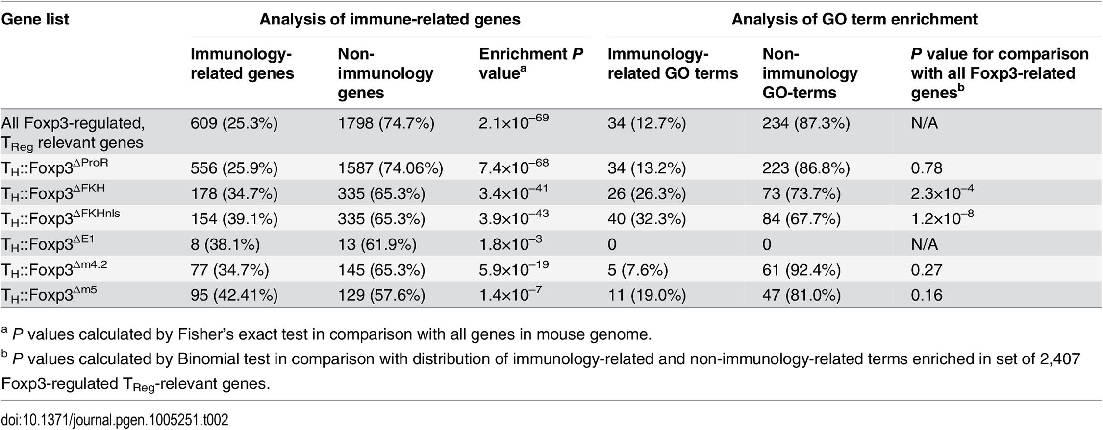 Analysis of immunology-related genes and enriched GO terms within gene lists.