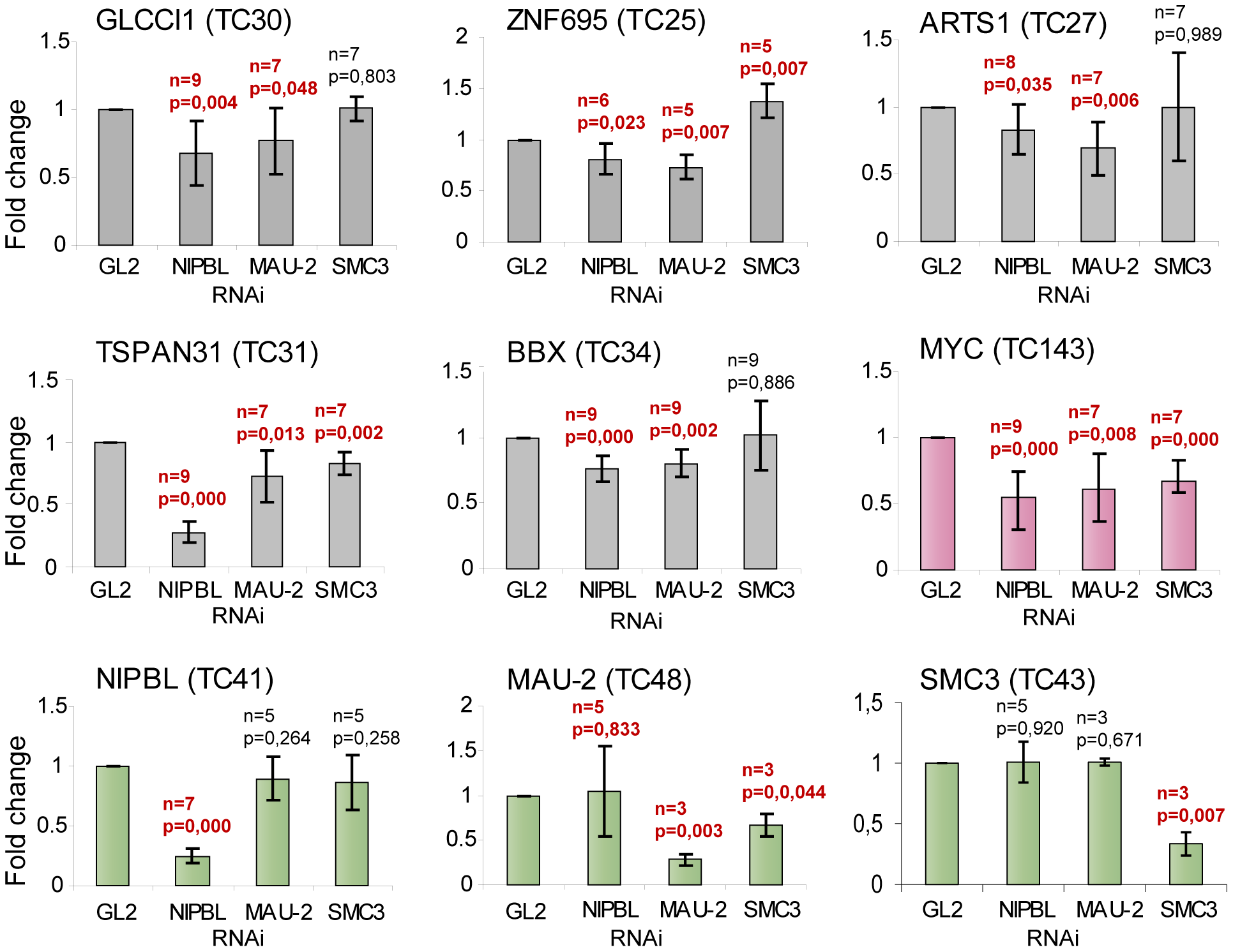 NIPBL is important to maintain gene activity.