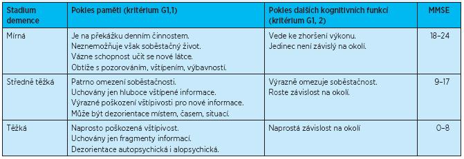 Obecná diagnostická kritéria MKN-10 a stadia demence, paralela s bodovým ziskem dosaženým v MMSE (upraveno podle<sup>(4, 5)</sup>)