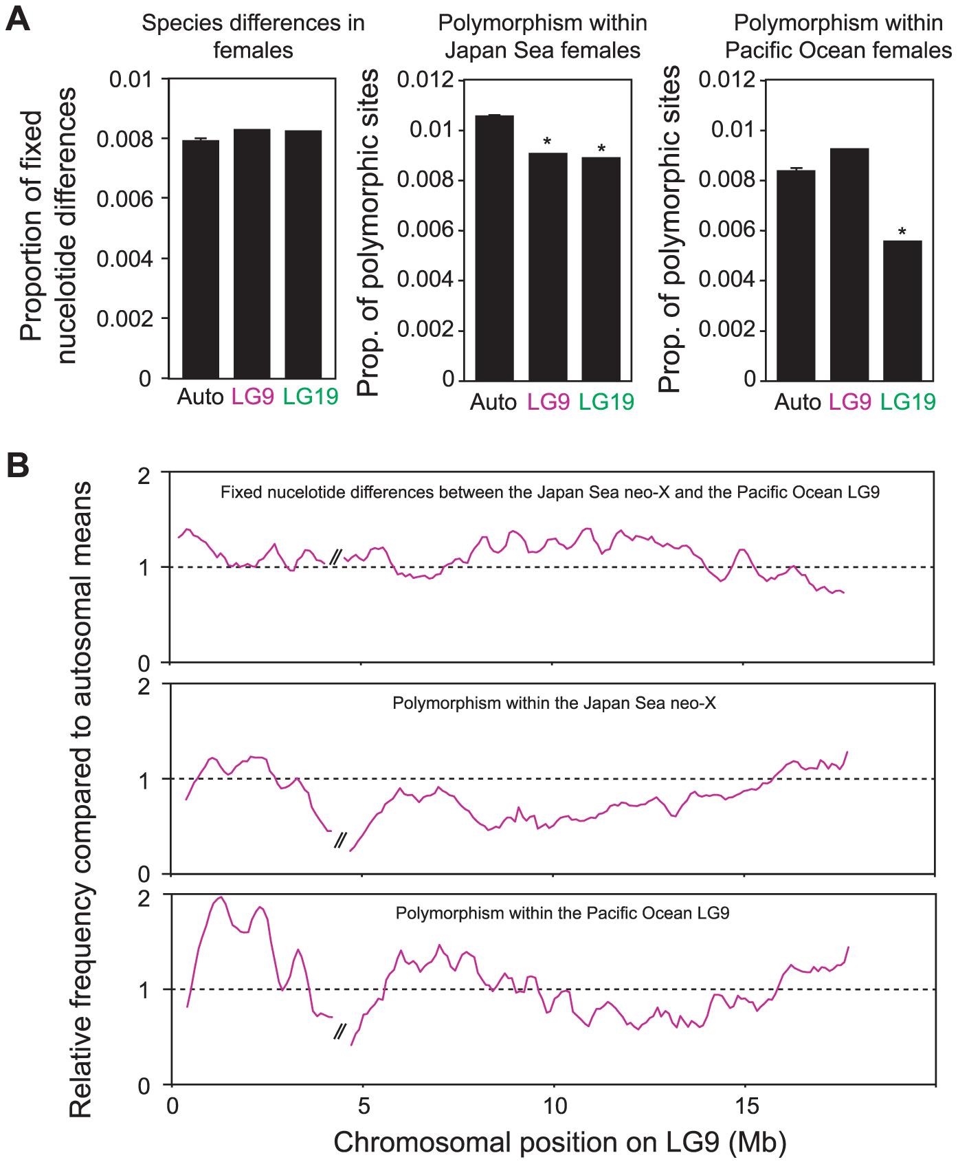 Genomic divergence between the Japan Sea and the Pacific Ocean species.