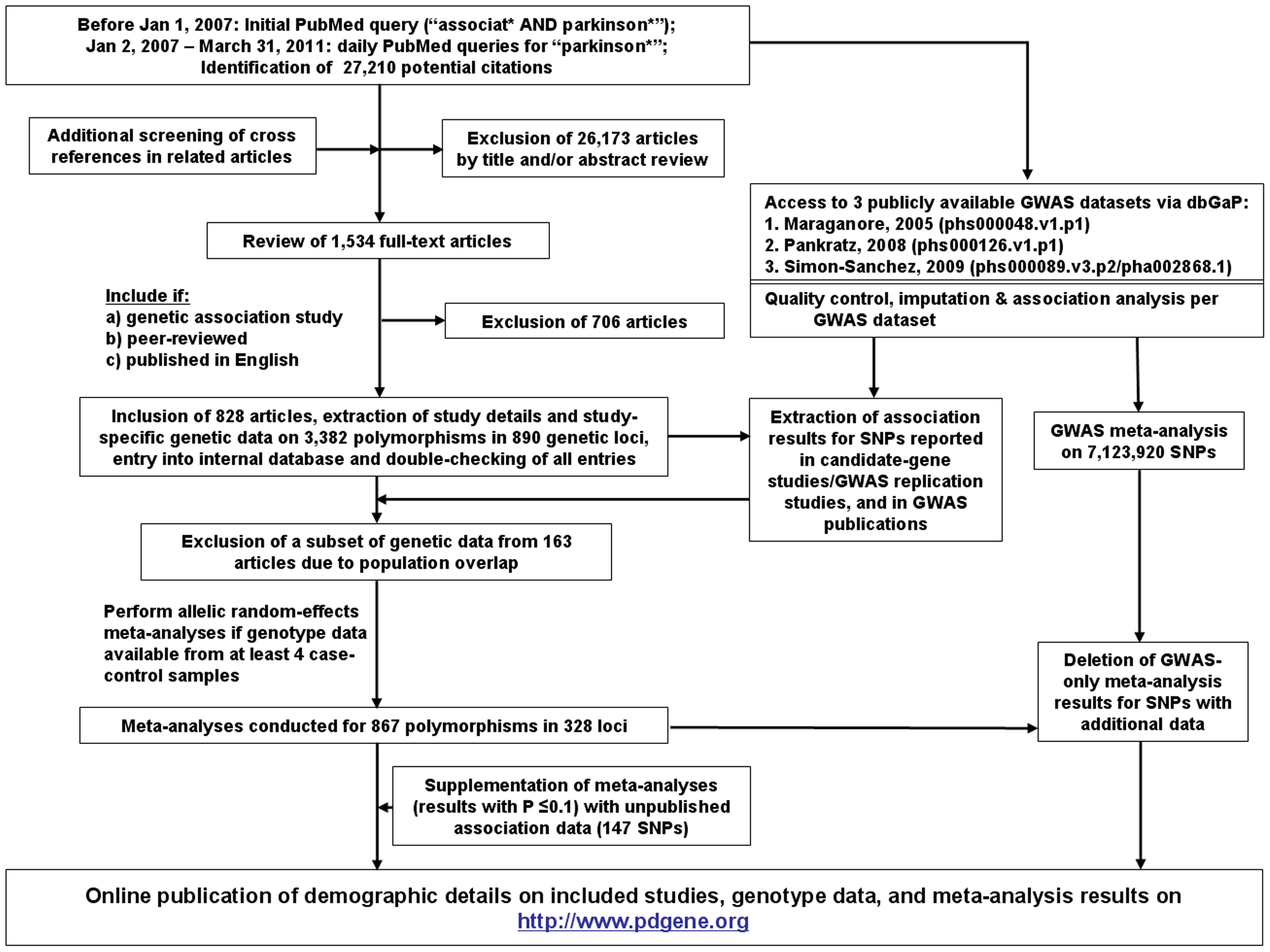 Flowchart of literature search, data extraction, and analysis strategies applied for PDGene.