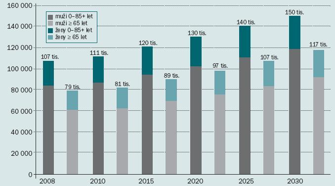 Očekávané počty nových onemocnění nádory močového měchýře ve 27 zemích EU.