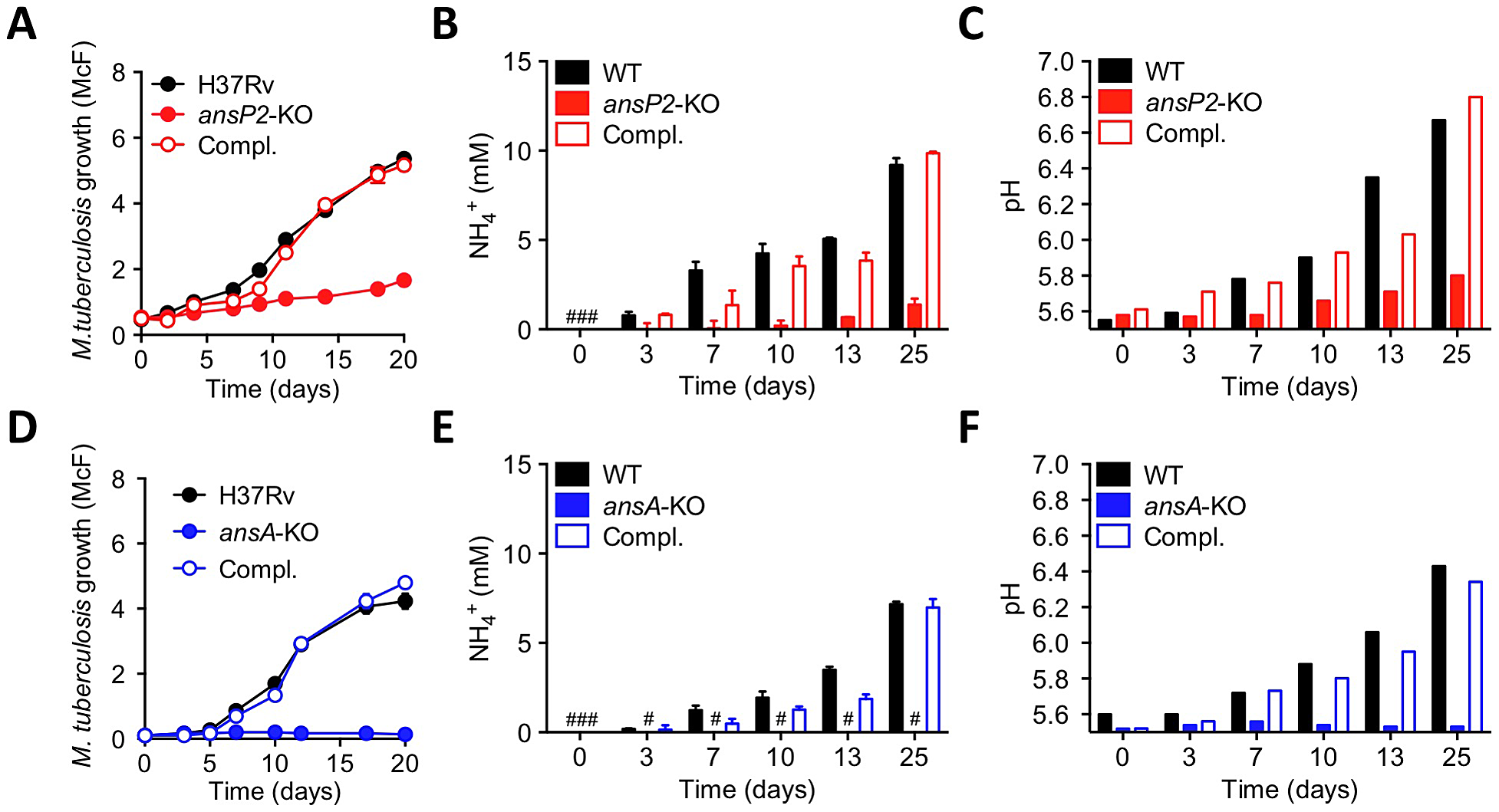 Varied requirement of AnsP2 and AnsA for <i>M. tuberculosis</i> resistance to acid stress in vitro.