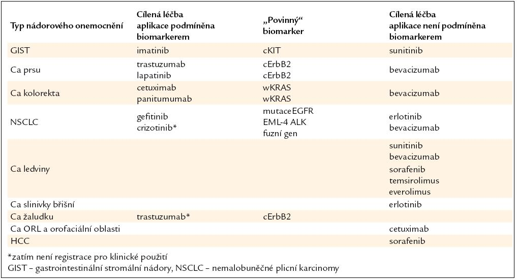 Základní léky užívané pro terčovou léčbu metastazujících solidních nádorů.