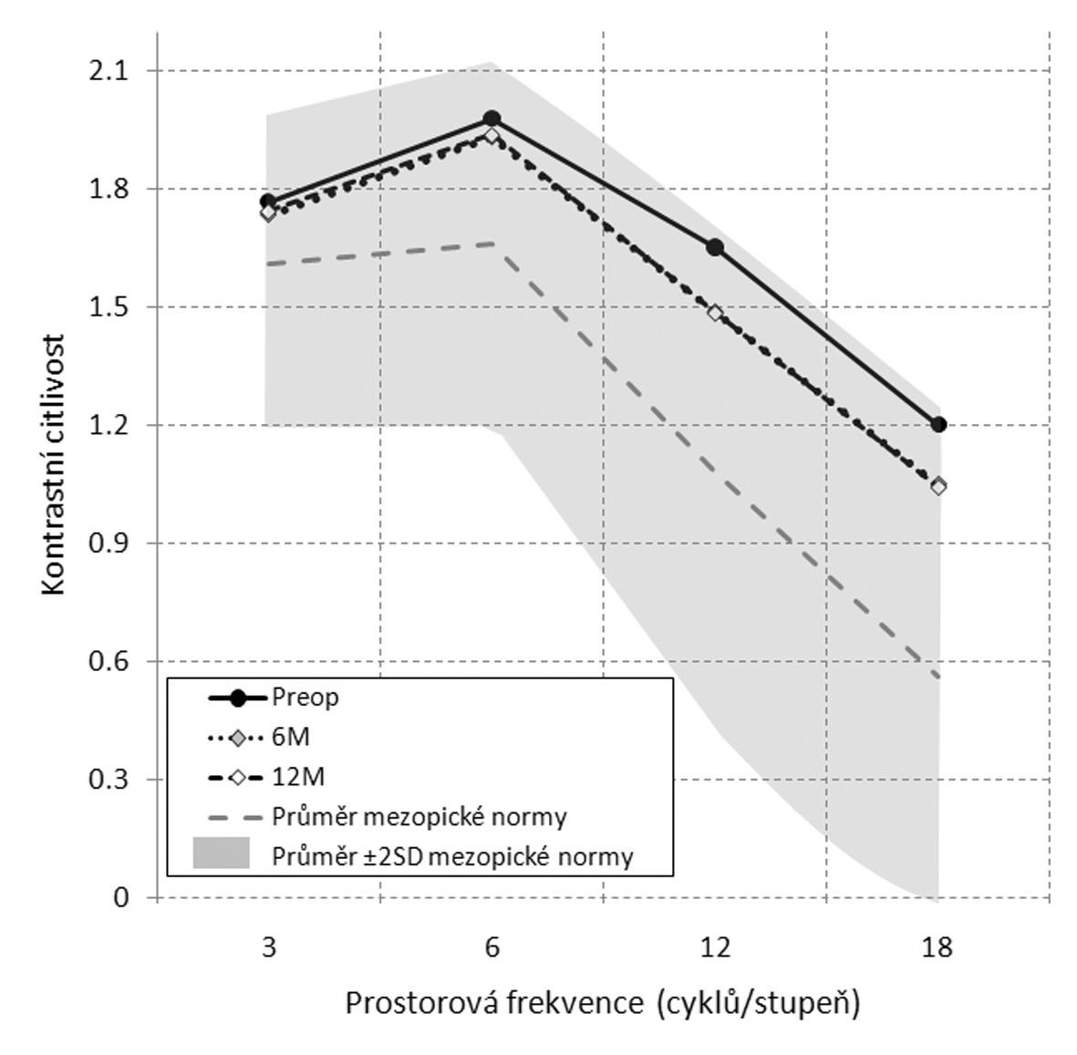 Kontrastní citlivost 1 a 3 měsíce po LASIKu