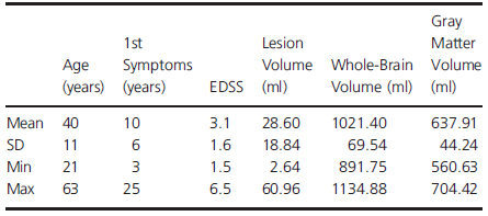 Population overview with mean value, standard deviation and minimum and maximal values for age, disease duration since 1st symptoms, EDSS, brain volume, and lesion volume.