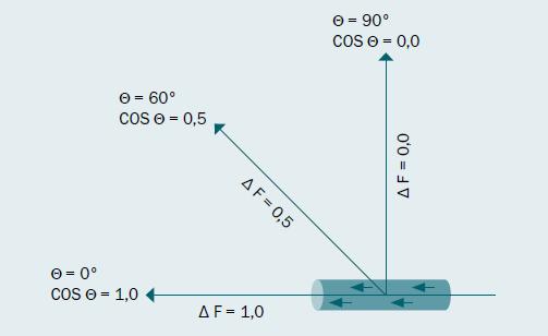 Obr. 2b. Dopplerovský úhel – Změna Dopplerovy frekvence (ΔF) je přímo úměrná dopplerovskému úhlu (Θ), který musí být pro přesné měření rychlosti průtoku krve < 60°.
