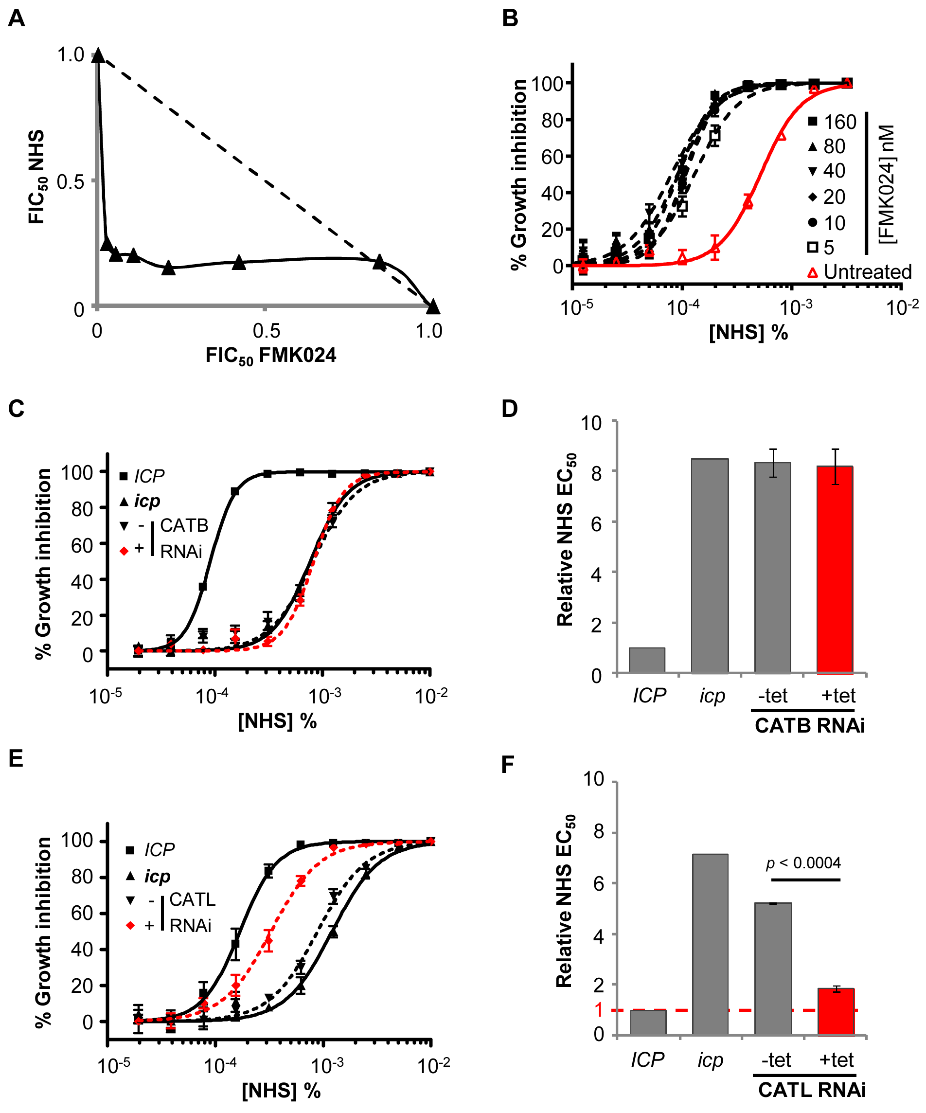 CATL resists human serum trypanolytic activity in the absence of ICP.