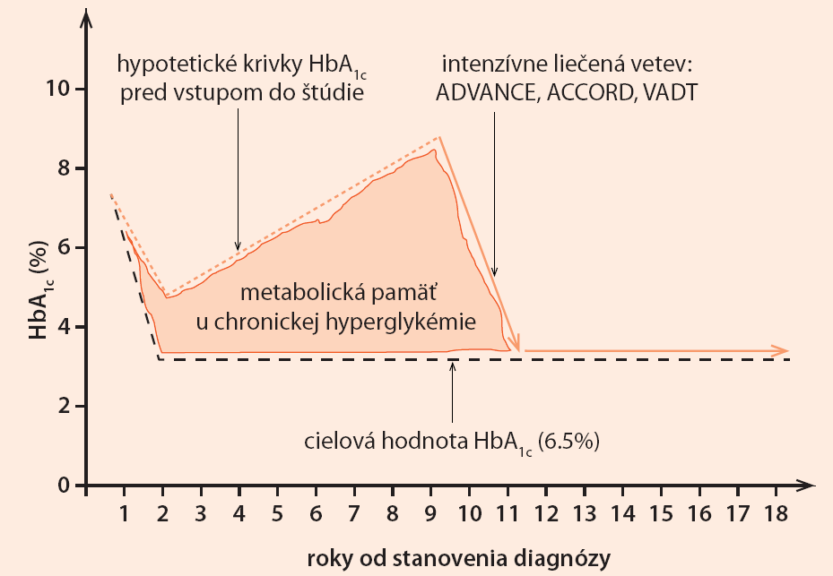"""Graf. Schematické znázornenie efektu """"zlej metabolickej pamäte""""."""