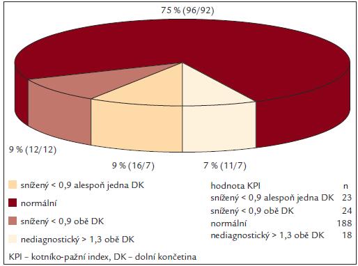 Hodnoty KPI v souboru (%, n muži/ženy).