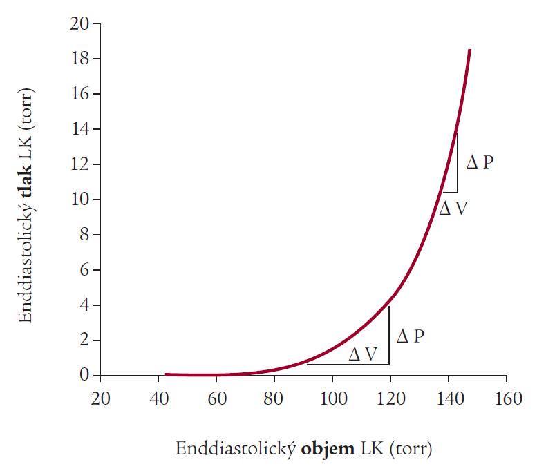 Křivka závislosti enddiastolického objemu a tlaku LK.