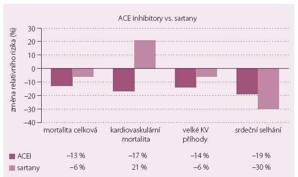 Výsledky metaanalýzy Chenga et al srovnávající relativní změny při léčbě hypertoniků s DM pomocí ACE inhibitorů a sartanů [15].