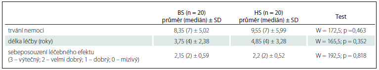 Klinické charakteristiky BS a HS.