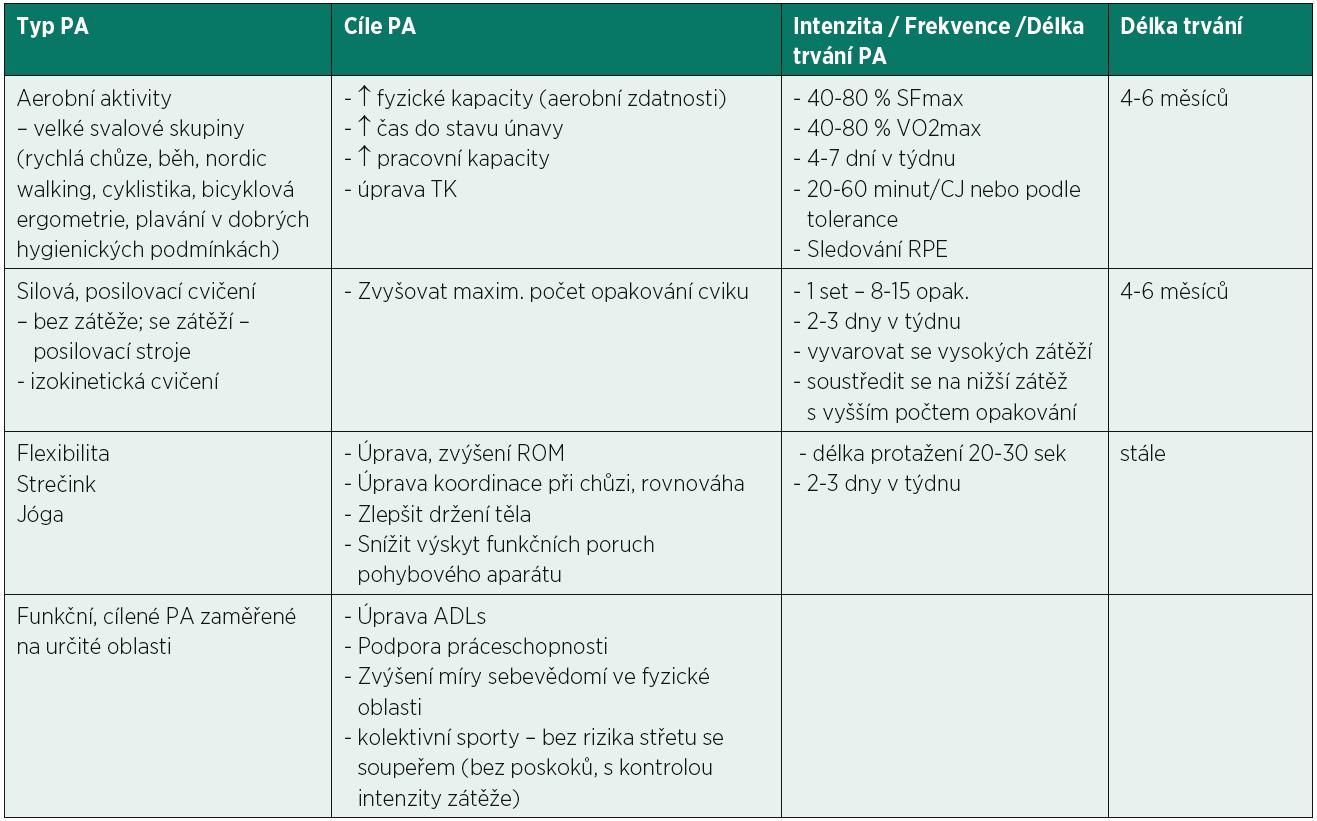 Příklad náplně pohybového programu u pacientů s konečným stadiem CHSL (105).