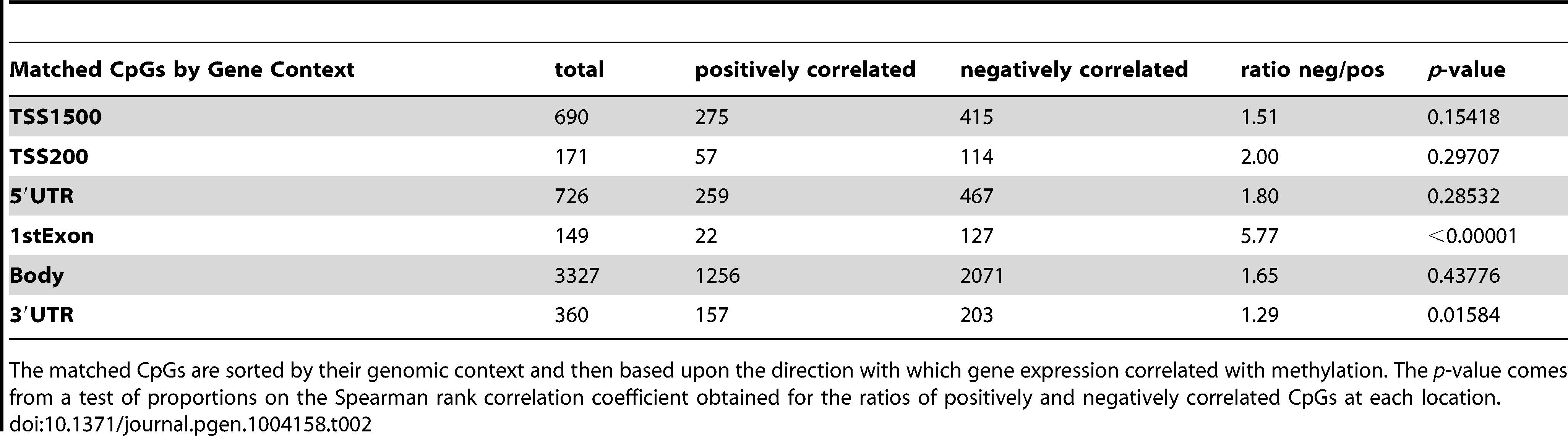 Correlation of methylation with gene expression based on gene context.