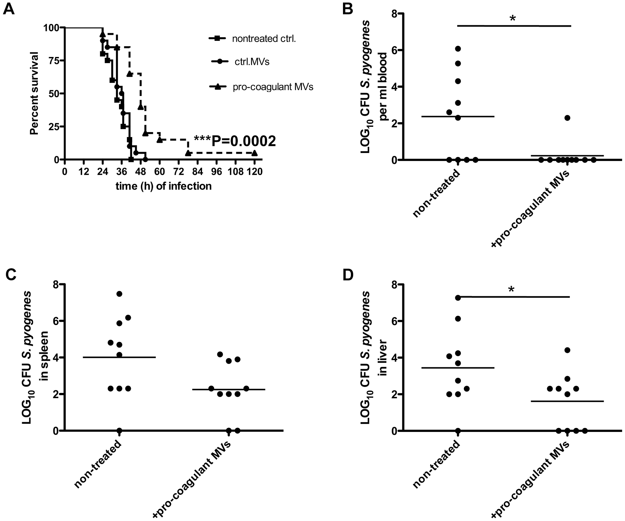 Treatment with pro-coagulant MVs in a mouse model of <i>S.</i> <i>pyogenes</i> sepsis dampens bacterial dissemination and improves survival.