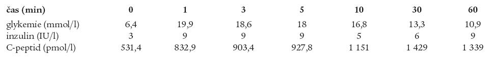 ivGTT bratra s uvedením glykemií, inzulinemií a hladin C-peptidu v minutě 0, 1, 3, 5, 10, 30 a 60.