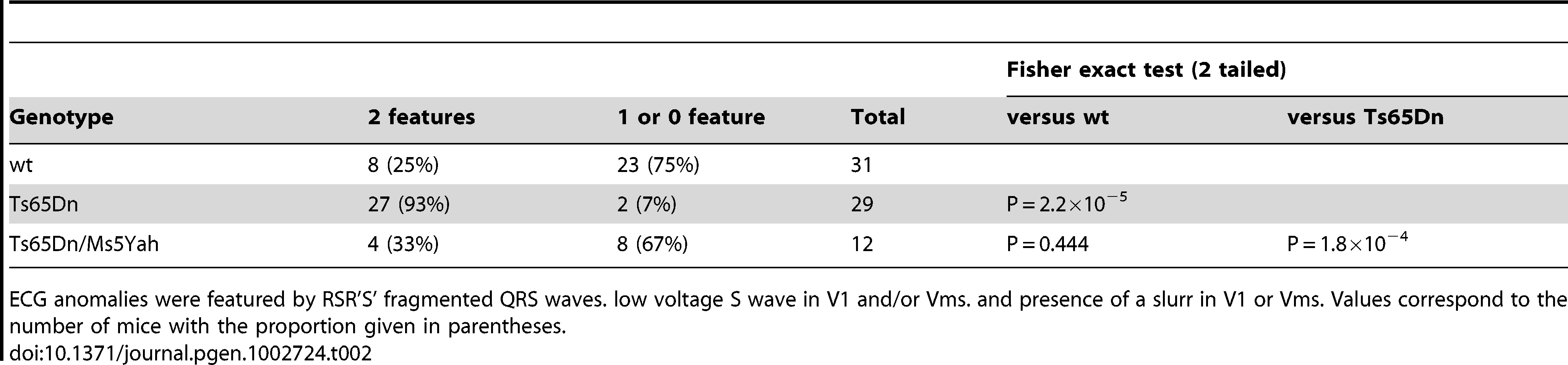 Comparison of ECG anomalies in the different mouse lines.