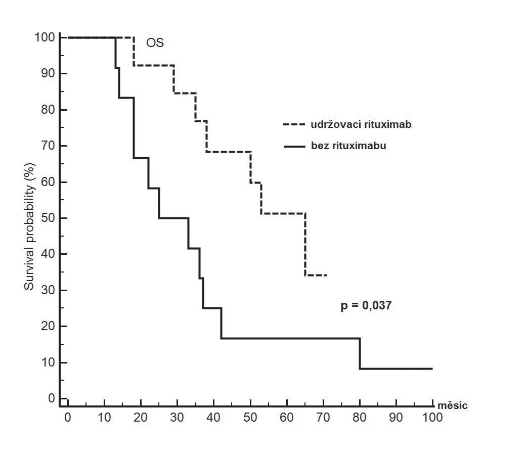 Pravděpodobnost přežití od diagnózy s ohledem na zajištění následné udržovací léčby s rituximabem u pacientů s Mantle cell lymfomem neindikovaných po konvenční indukci k intenzifikované léčbě