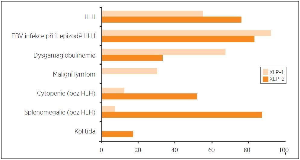 Klinické příznaky X-vázaného lymfoproliferativního onemocnění. Údaje v procentech na ose X jsou adaptovány z práce Pachlopnik-Schmid et al. [4], n (XLP-1) = 30, n (XLP-2) = 33
