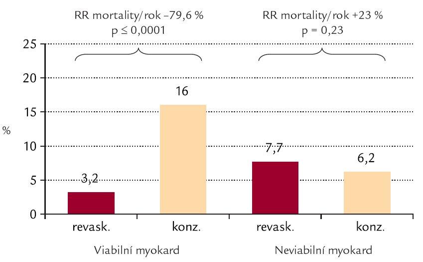 Výsledky metanalýzy 24 nerandomizovaných studií s celkovým počtem 3 088 pacientů s průměrnou EF LK 33 % s průkazem signifikantní redukce relativního rizika roční mortality o 80 % z 16 % v konzervativně léčené skupině s předoperačním průkazem viability na 3,2 % v revaskularizované skupině. Volně podle [13].