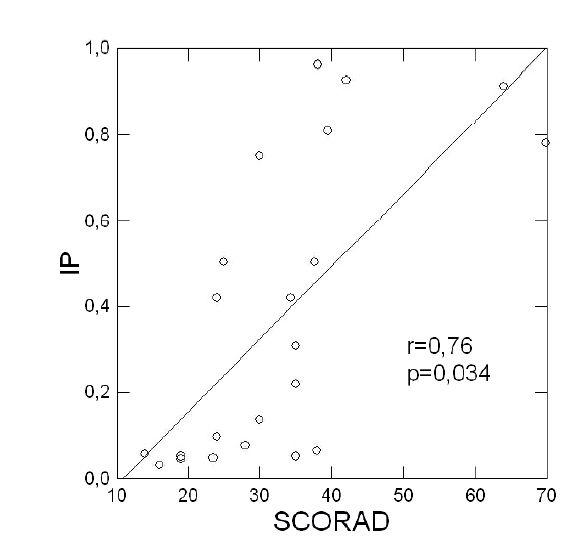 Pozitívna korelácia medzi závažnosťou atopickej dermatitídy (SCORAD) a hodnotami IP,  p <0,05, Spearmanov korelačný koeficient r = 0,76.