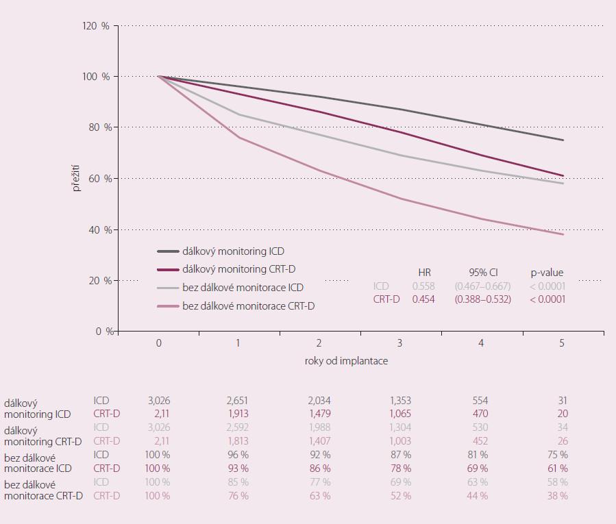 Altitude Survival Study, křivka sledování celkové mortality, 50 % redukce celkové mortality u pacientů s dálkovou monitorací ICD/CRT.  Upraveno podle [16].