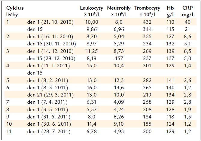 Vývoj počtu krvinek při léčbě lenalidomidem a vývoj hodnot CRP.