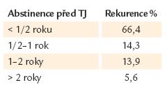 Prediktory rekurence alkoholizmu po TJ I [9].