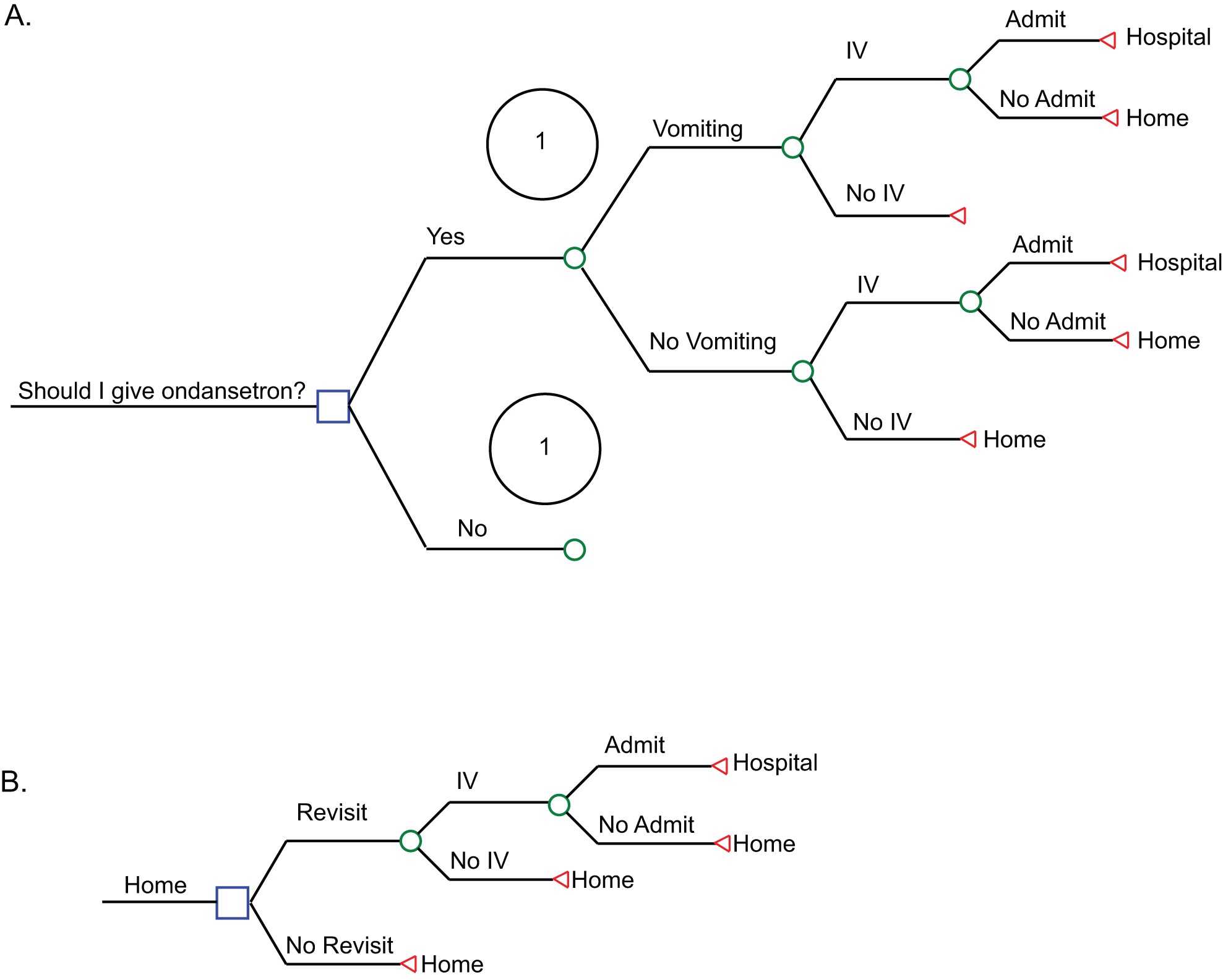 Tree structure used in the decision model.