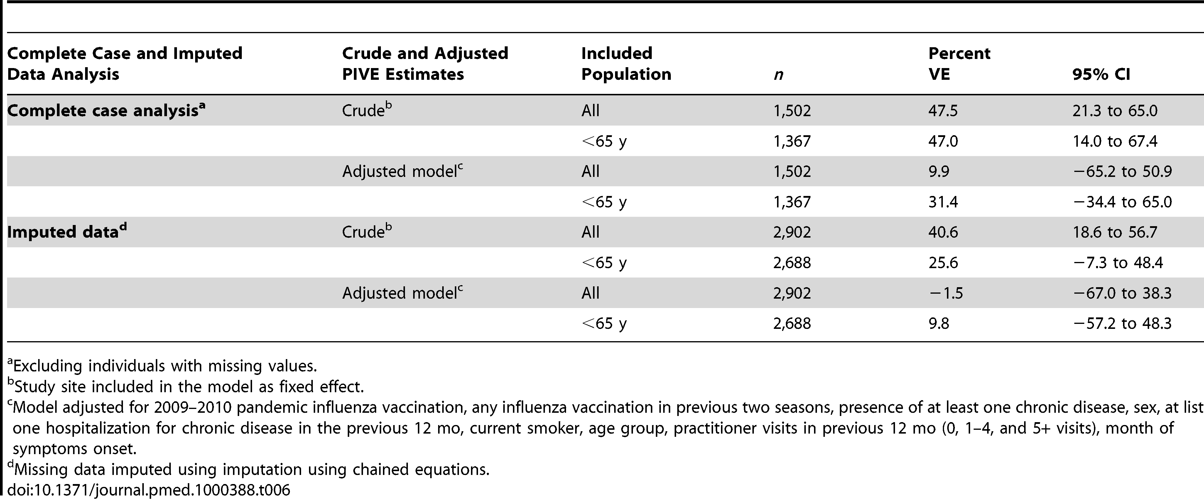 Pooled crude and adjusted 2009–2010 seasonal VE, multicentre case-control study, influenza season 2009–2010, seven European Union study sites.