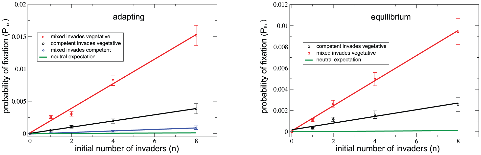 Mixed populations are competitively superior to purely competent ones, both during adaptation (left) and at mutation/selection/drift equilibrium (right).