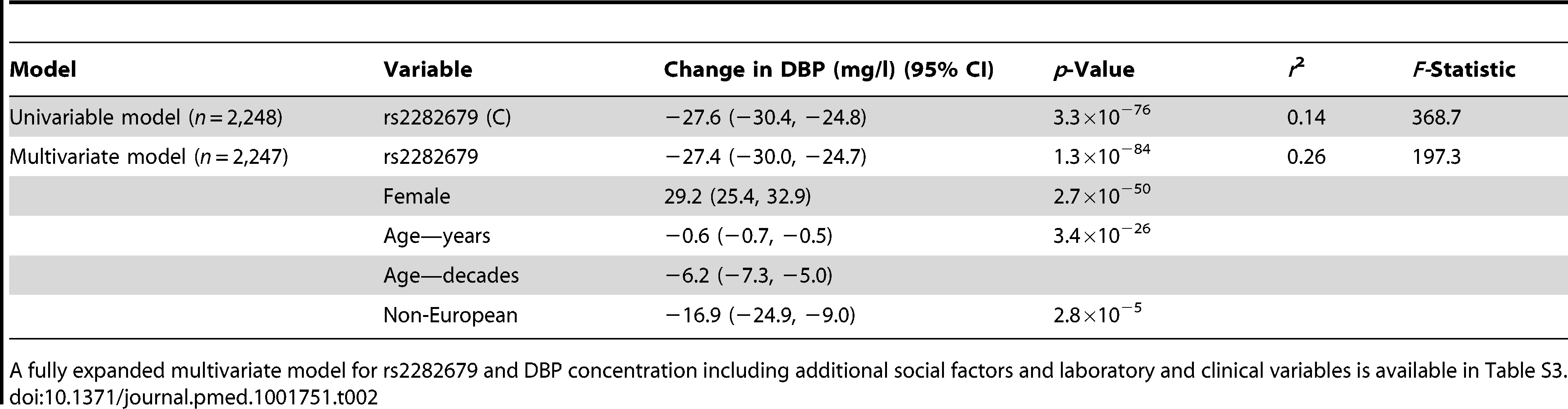 Unadjusted and multiple-adjusted linear regression association of rs2282679 with vitamin D binding protein serum concentrations.
