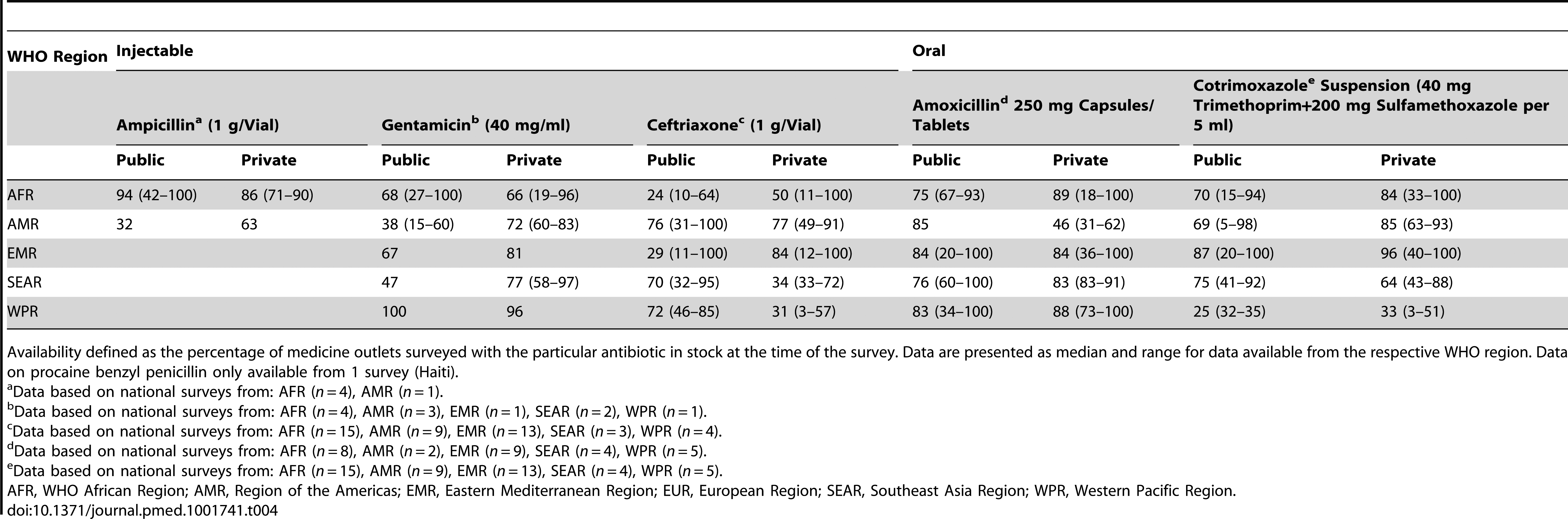 WHO/HAI data on antibiotic availability by WHO region.