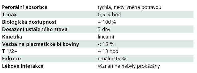 Základní farmakokinetický profil LCM.
