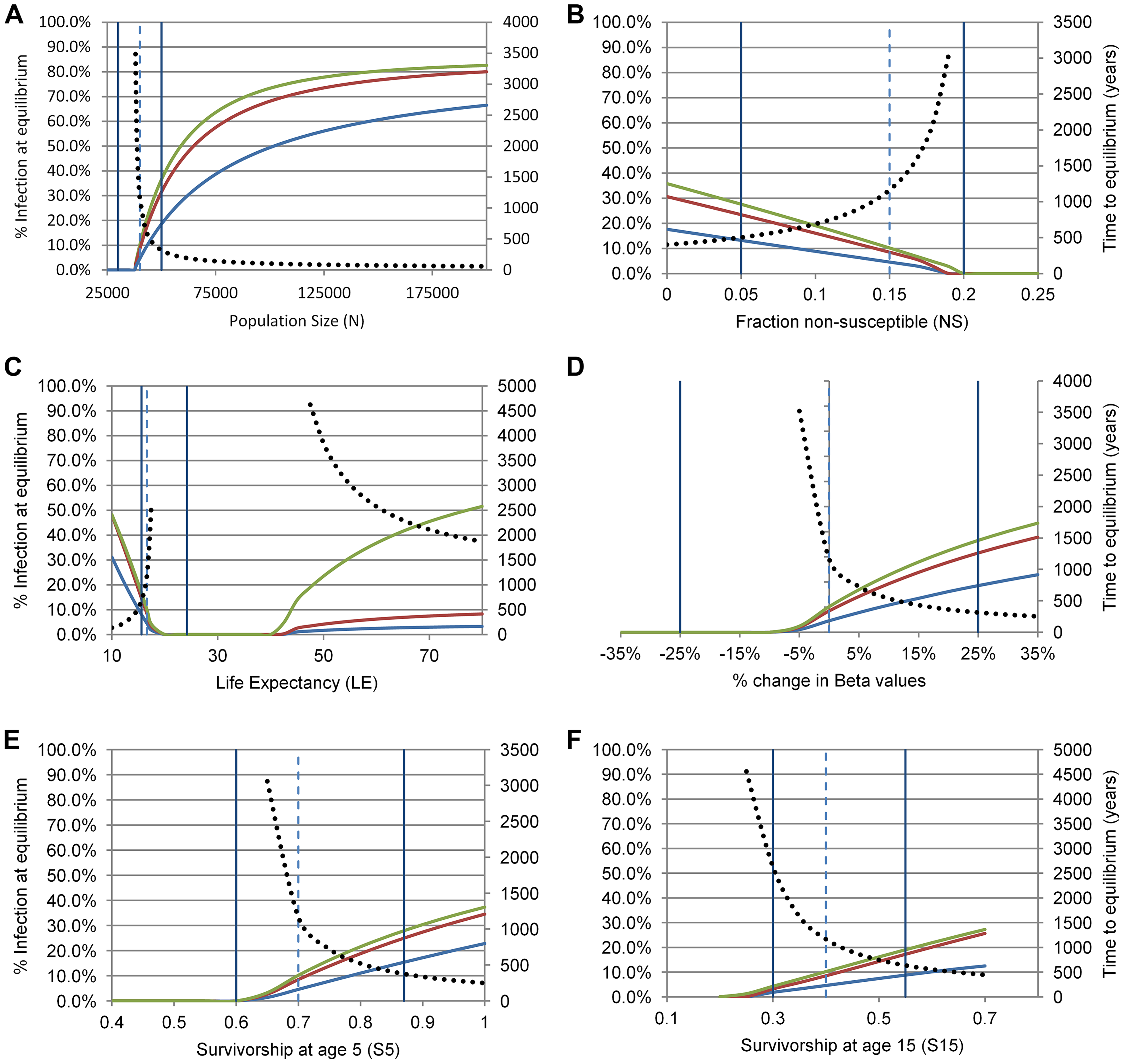 Sensitivity analysis of equilibrium values for <i>H. pylori</i> infection (primary y-axes) and time to equilibrium (secondary y-axes) in Baka Pygmies for six demographic and transmission parameters (panels A–F).