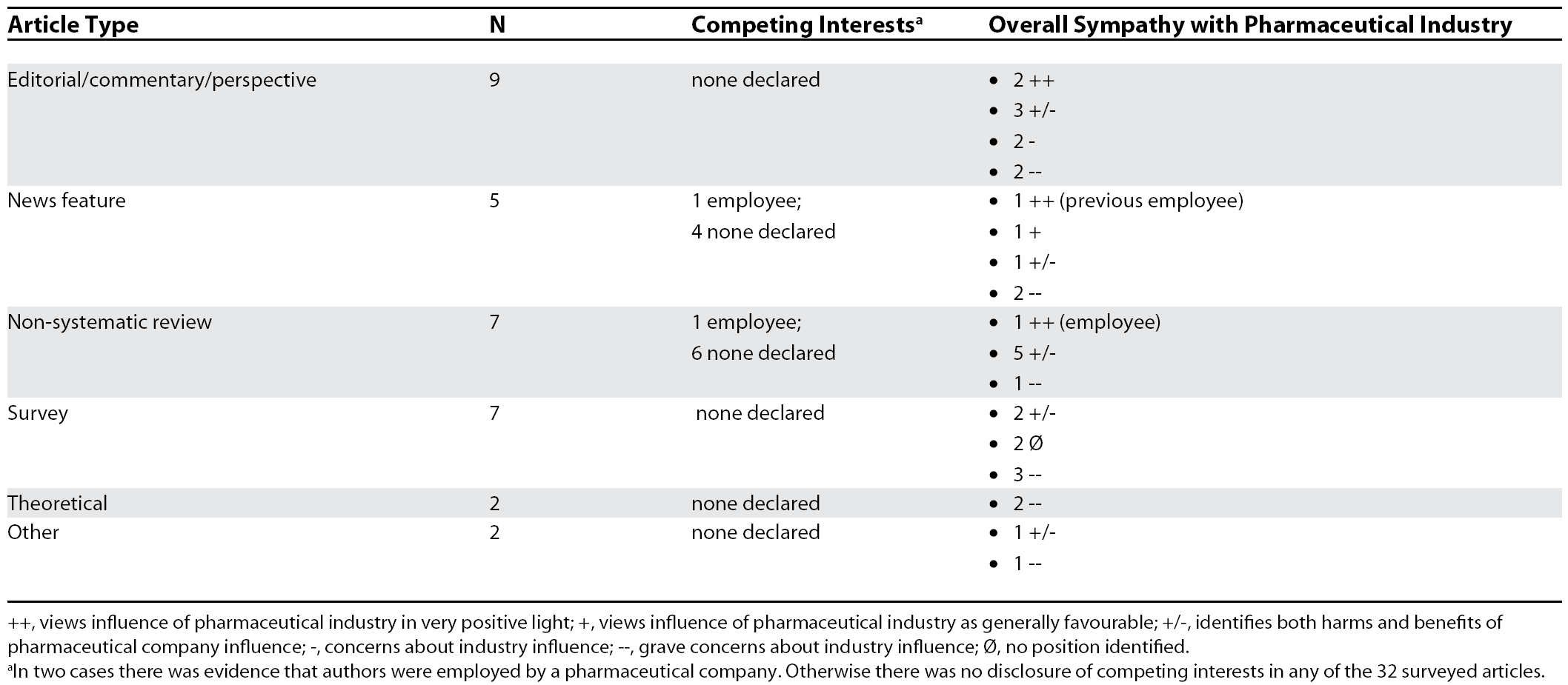 Summary of Article Positions and Competing Interests