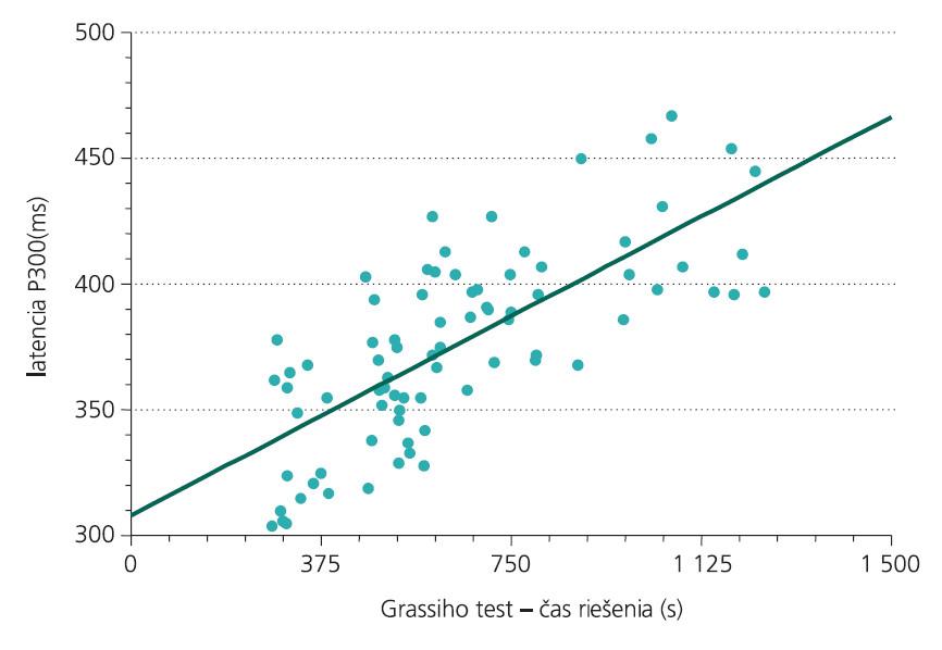 Vzťah medzi latenciou vlny P300 a časom riešenia Grassihu testu organicity (r = 0,74, p < 0,01, n = 108).