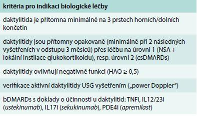 Indikace biologické léčby u izolovaných daktylitid