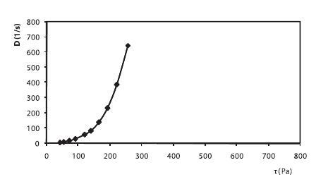 Reogram 2,5% HPC hydrogélu s obsahom 5% PG + 1% ALA + 0,3% Sep. HBR (po 2. dňoch)