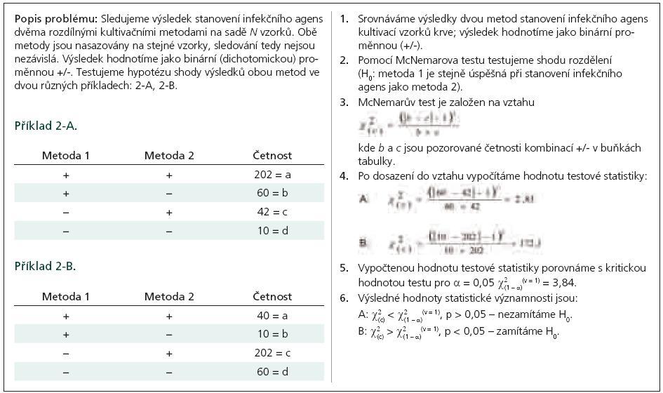 Příklad 2. McNemarův test pro párové srovnání dichotomických proměnných.