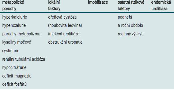 Faktory vzniku urolitiázy.
