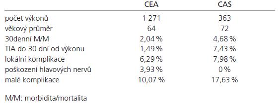 Porovnání CEA a CAS na našem pracovišti.
