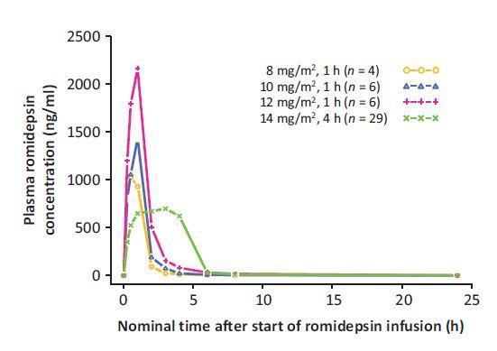 Figure 1. Median plasma romidepsin concentration versus time.